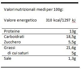 valori-nutrizionali-papera